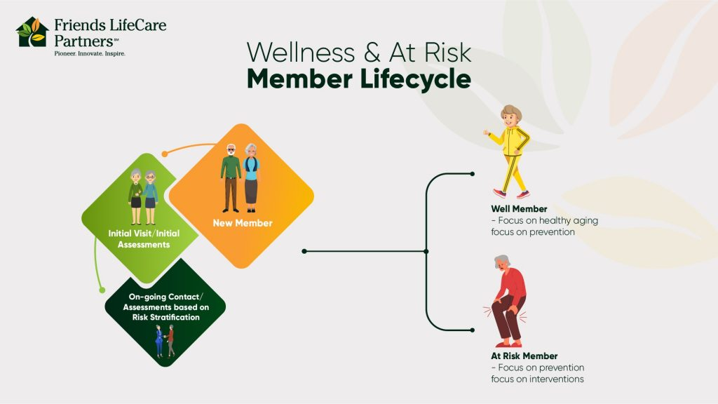 Friends Life Care Wellness and At-Risk Member Lifecycle